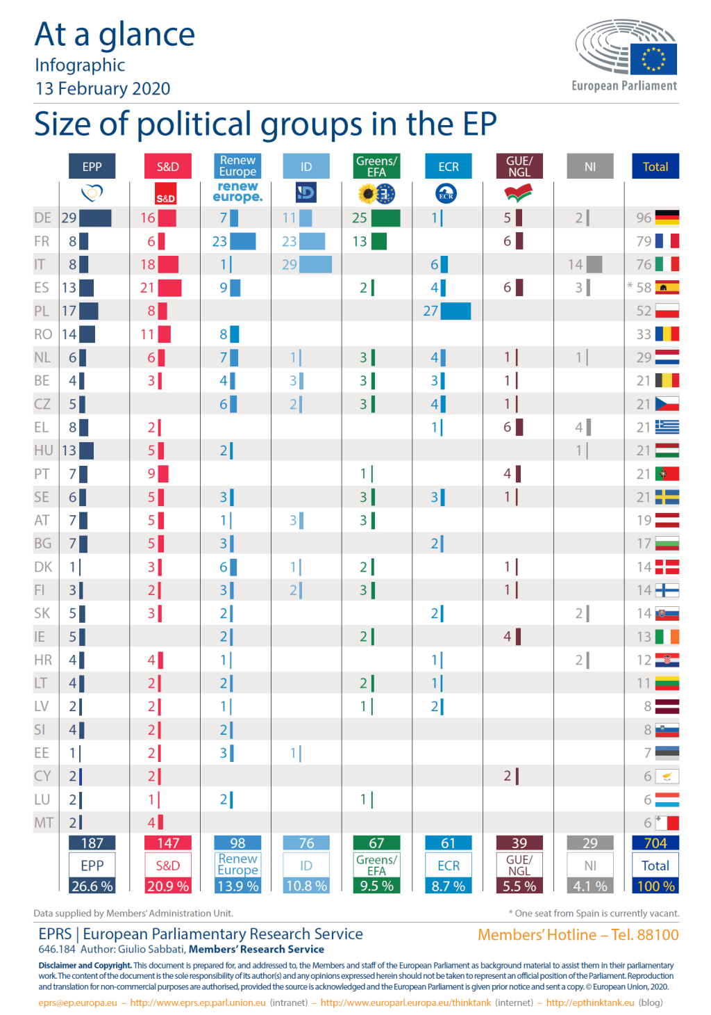 Size of Political Groups in the EP (2019-2024)