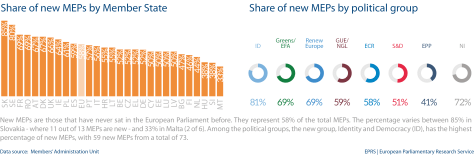 Fig 5 - New MEPs