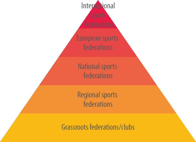 The pyramid structure of sport