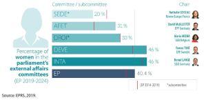 Women in external affairs in the European Parliament, (%) beginning of the 2019-2024 term