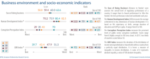 Fig 3 -Indexes - Mercosur