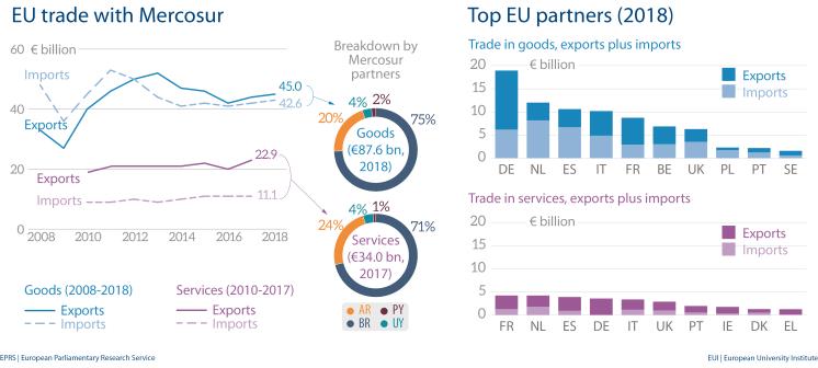 Fig 4 - EU trade with Mercosur