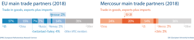 Fig 5 - Main trade partners - Mercosur