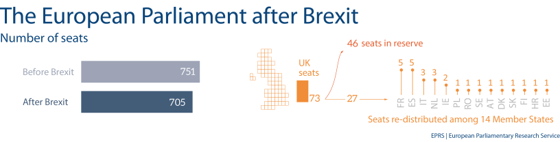 Number of seats in the European Parliament