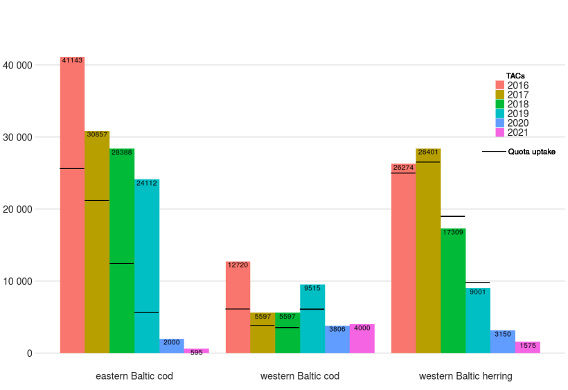Fishing opportunities for the western Baltic herring and the two Baltic cod stocks (2016-2021, in tonnes) and the level of quota uptake (2016-2019)