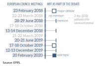 2021-2027 MFF process in the European Council between February 2018 and February 2020