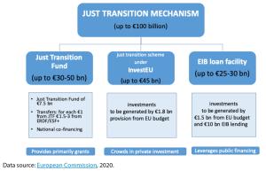 Just Transition Mechanism