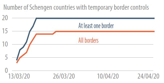 The impact of coronavirus on Schengen borders