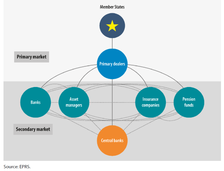 Simplified representation of the primary and secondary market for public debt securities