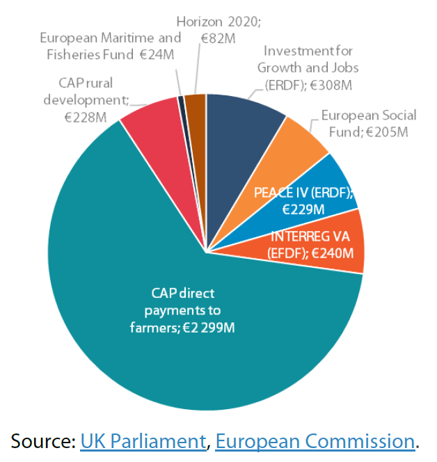 EU funding for Northern Ireland, 2014-2020: main programmes