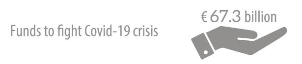 Total EU budgetary package to fight coronavirus crisis
