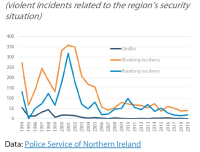 Security situation in Northern Ireland (violent incidents related to the region's security situation)