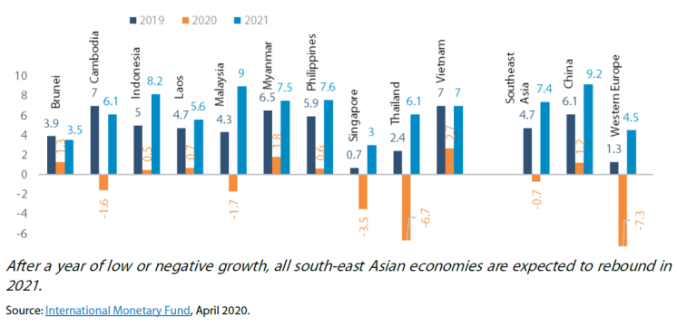 Economic growth in ASEAN, China and Europe, % of GDP, 2019-2021