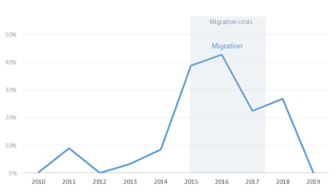 Focus on migration as part of the European Council conclusions
