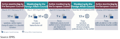 Monitoring by the European Council of the Syrian crisis