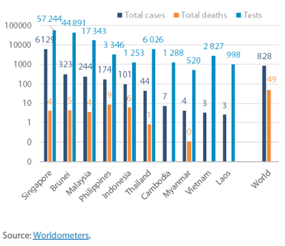 Total infections, deaths, tests Per million of population, as of 2 June 2020