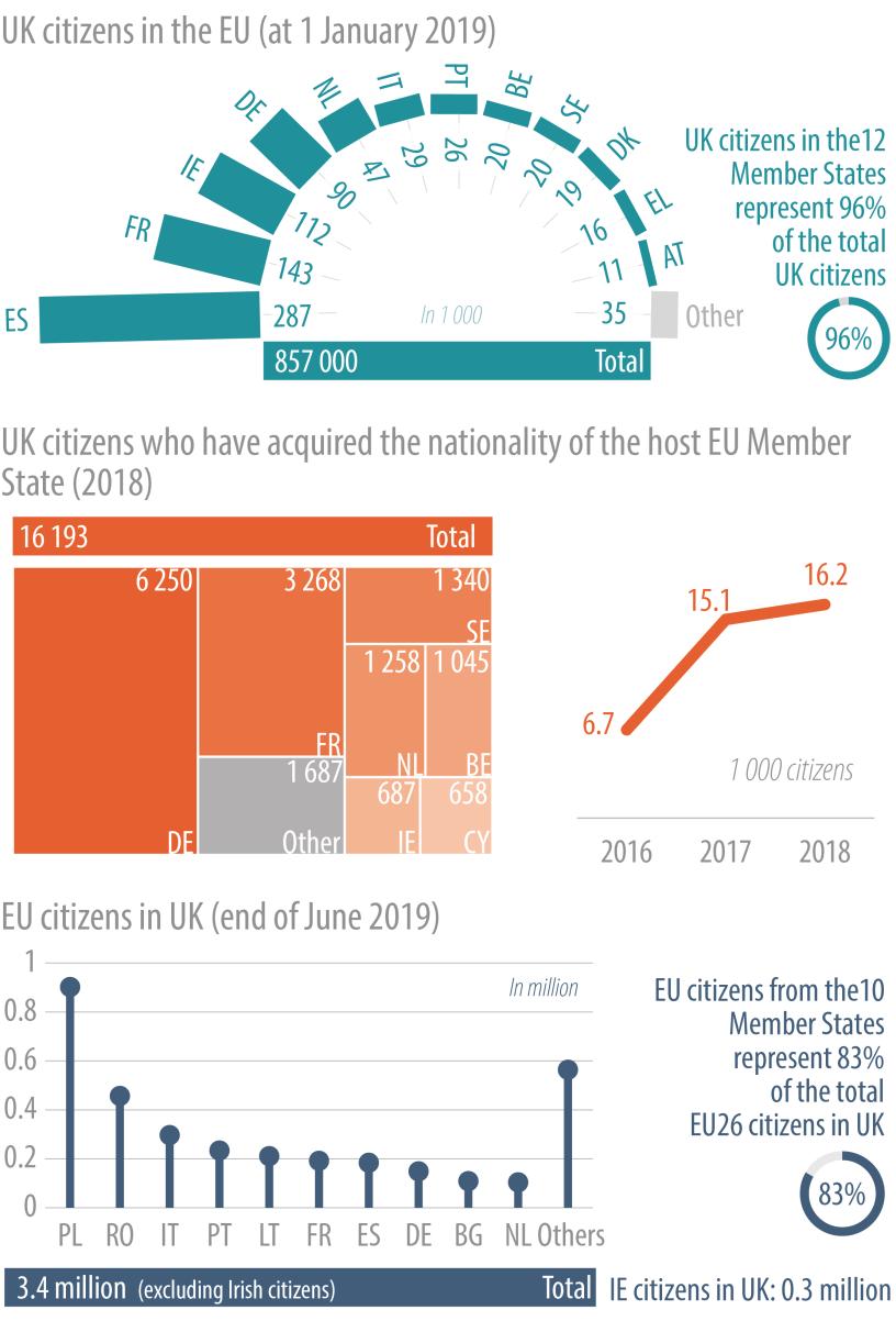 UK citizens in the EU and EU citizens in the UK