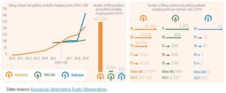 Figure 1: Alternative fuel infrastructure, EU-27