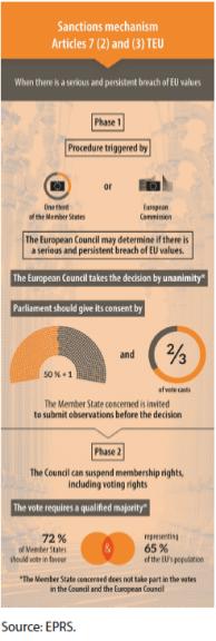 Article 7(2) and (3) TEU mechanism (sanctions arm)