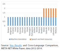 Coverage with machine translation and speech and text resources for European languages