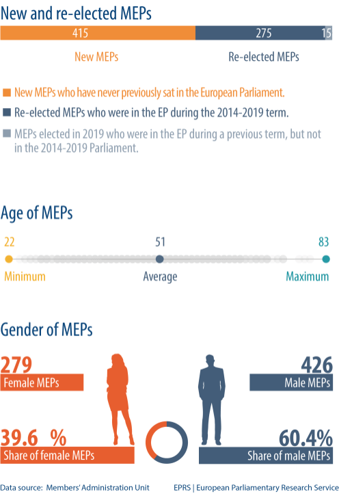 New and re-elected MEPs - Age of MEPs - Gender of MEPs