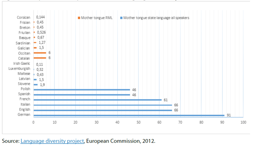 Populations of speakers of state languages and major RMLs in the EU