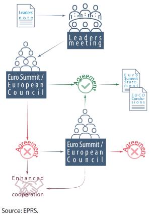 Figure 1: Leaders' Agenda decision-making process