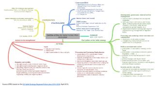 Outline of the EU Sahel Action plan 2015-2020
