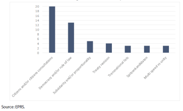 References to different topics related to EU values and democracy raised by EU Heads of State or Government during their Future of Europe debates in the EP 2018-2019