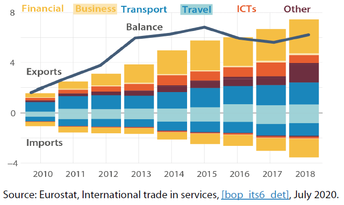 Structure of EU trade in services with Mexico (€, billion)