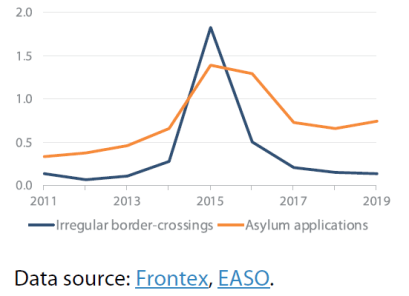 Irregular border crossings and asylum applications (in millions)