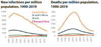 New infections, Deaths per million population, 1990-2019