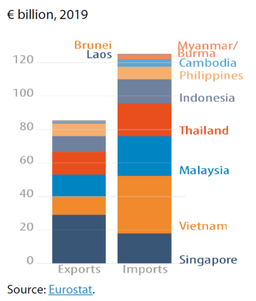 Share of ASEAN member states within EU total exports to and imports from ASEAN (goods)