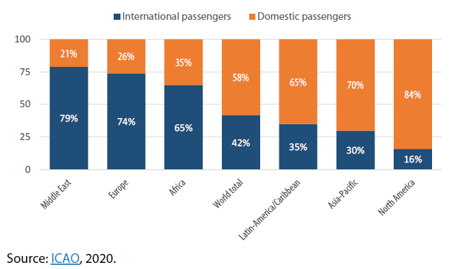 Figure 3 – Share of international and domestic air passenger traffic by region in 2019
