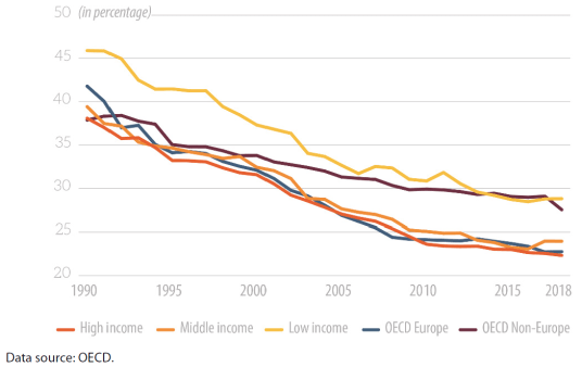 Average corporate income tax rates by country income group