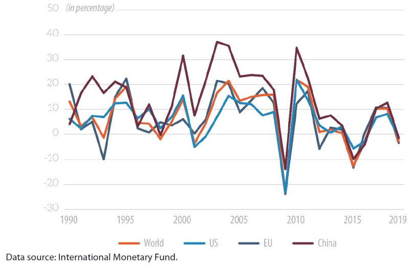 Figure 1 – Growth in trade in goods (yearly % change)