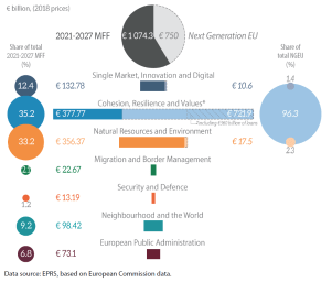 Figure 6 – 2021-2027 multiannual financial framework and Next Generation EU (NGEU) by heading (€ million, current prices)