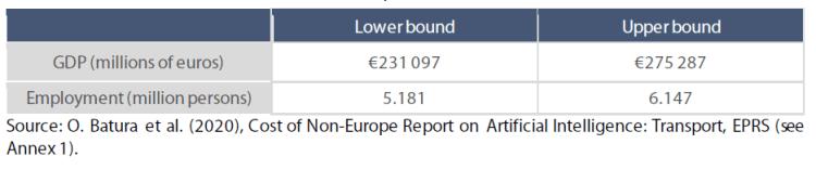 Estimated direct cost of non-Europe, in 2030, EU-27
