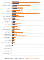 Figure 14 – Extrapolated data on EU leaders' meetings and their reporting on them via Twitter