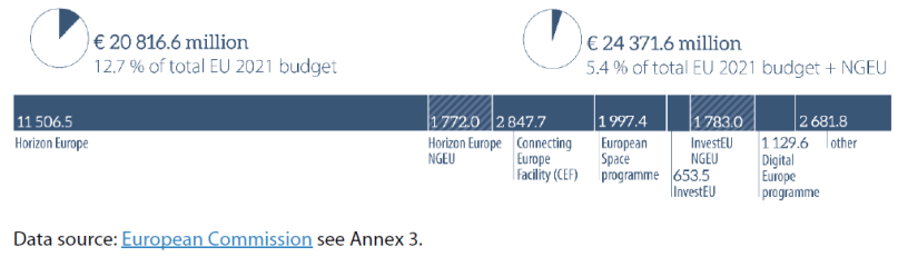 Figure 11 – Heading 1 Single market, innovation and digital