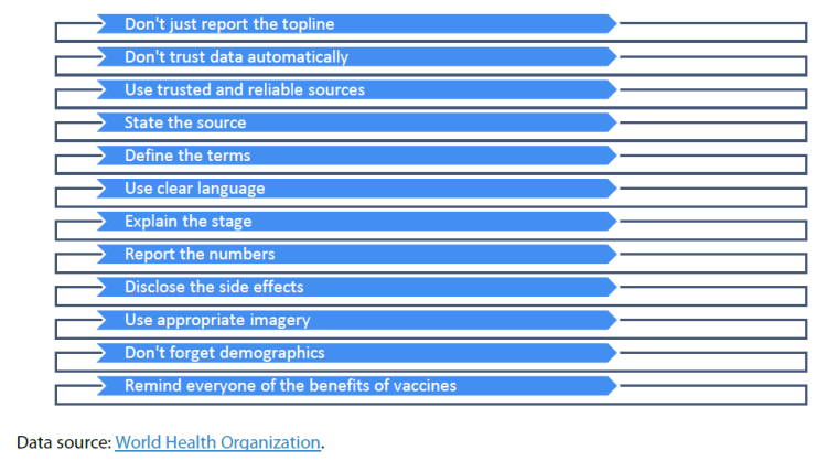 Figure 1 Tips for professional reporting on Covid-19 (World Health Organization)