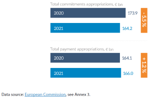 Figure 7 – Total commitment and payment appropriations, EU budgets for 2020 and 2021