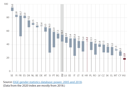 Gender equality index – Political power, change between 2005 and 2018