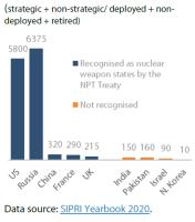 Global warhead stockpiles (2019)
