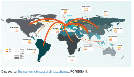 Impacts on annual EU GDP (€ billions) due to climate impacts in the rest of the world regions, via international trade (imports and exports)