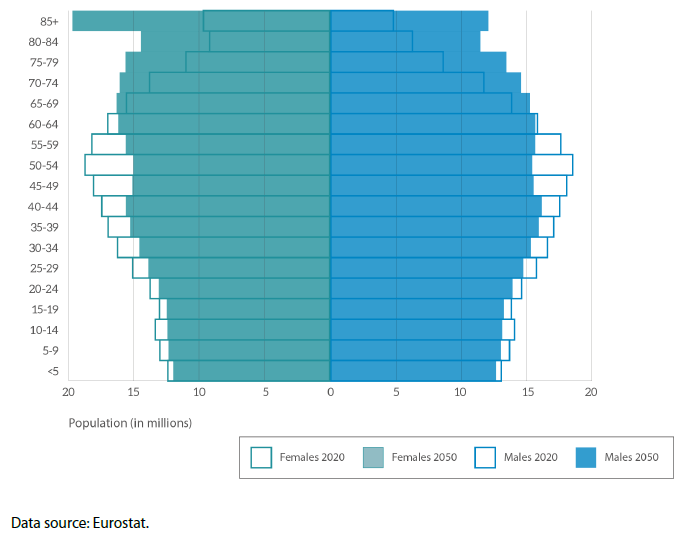 Population pyramids for the EU-27 (number of women and men by age group), 2020 and 2050