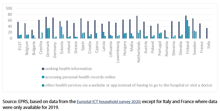 Percentage of people (aged 16 to 74) using the internet for health-related activities
