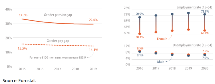 Evolution of gender employment, pay and pensions gap in the EU