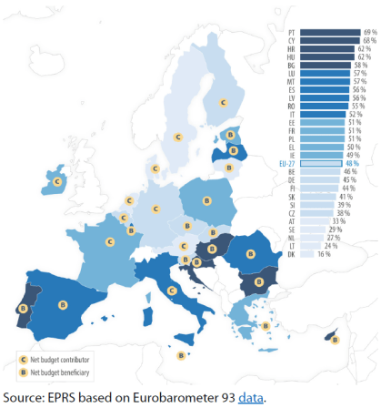 Support for greater EU financial means by Member State, 2020