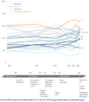 Support for greater financial means by individual Member States, 2005-2020
